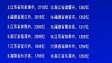 中国百强县TOP20,其中仁怀依托茅台,神木靠着煤炭,长沙县和胶州市都依傍着明星城市,其余全江浙闽财经